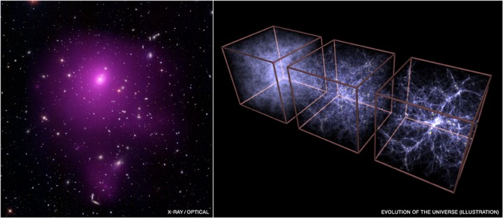 To the left galaxy cluster Abell 85. To the right the growth of cosmic structure when the Universe was 0.9 billion, 3.2 billion and 13.7 billion years old (now). Credit: X-ray NASA/CXC/SAO/A.Vikhlinin et al, Optical (SDSS); Illustration (MPE/V.Springel))